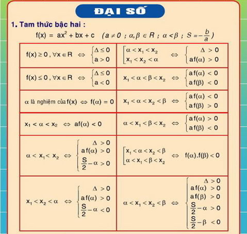 công thức đại số cấp 3