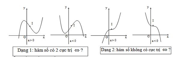 Bài giảng khảo sát đồ thị hàm số hay và chi tiết-1