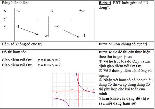 Bài giảng khảo sát đồ thị hàm số hay và chi tiết-6