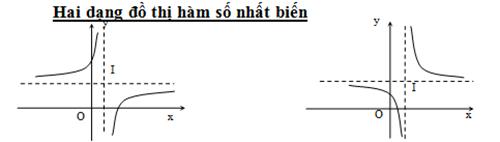 Bài giảng khảo sát đồ thị hàm số hay và chi tiết-7