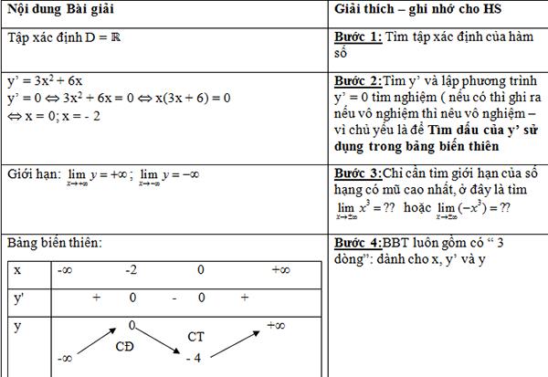 Bài giảng khảo sát đồ thị hàm số hay và chi tiết