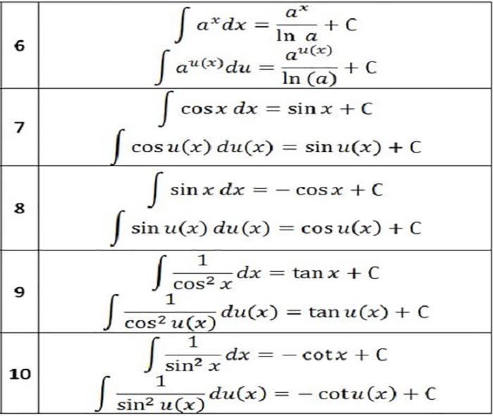 Công thức tính nguyên hàm đầy đủ nhất-1