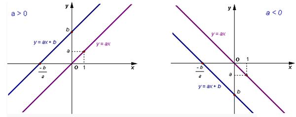 Hàm số bậc nhất y=ax+b