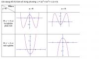 Sơ đồ khảo sát và vẽ đồ thị hàm số trùng phương-2