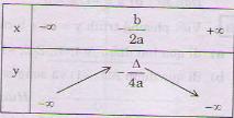 Lý thuyết hàm số bậc 2-1