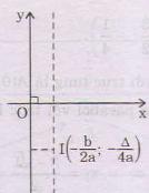 Lý thuyết hàm số bậc 2-2