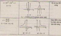 Lý thuyết khảo sát sự biến thiên và vẽ đồ thị hàm số-1