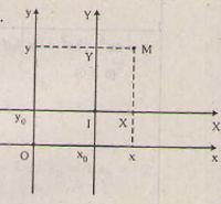 Lý thuyết khảo sát sự biến thiên và vẽ đồ thị hàm số-2