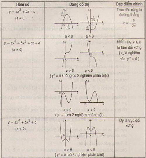 Lý thuyết khảo sát sự biến thiên và vẽ đồ thị hàm số