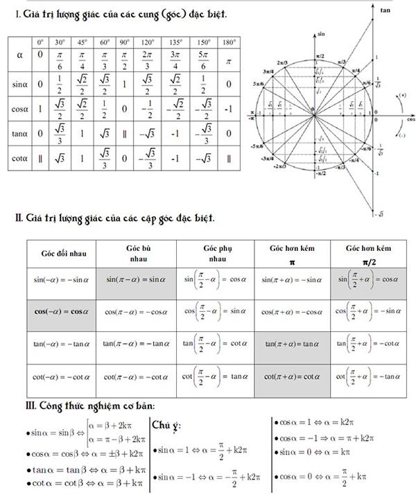 Tổng hợp công thức lượng giác lớp 10