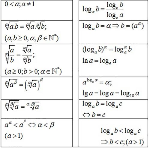 Bảng tóm tắt công thức mũ và logarit đầy đủ, chi tiết-1