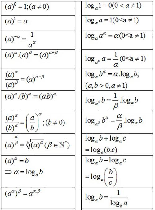 Bảng tóm tắt công thức mũ và logarit đầy đủ, chi tiết