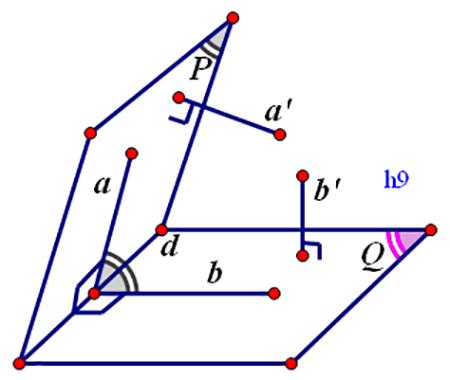 Các dạng toán về góc giữa hai mặt phẳng