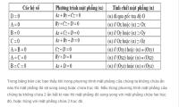 Phương trình mặt phẳng trong không gian-3