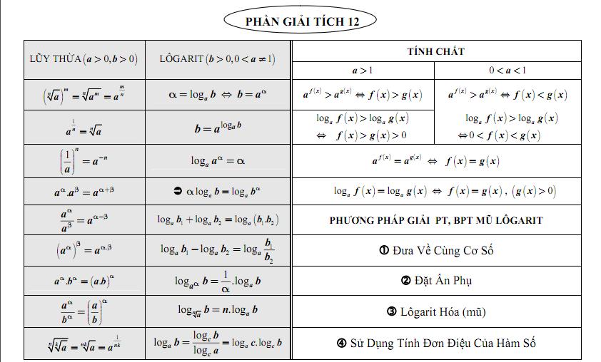 Tóm tắt toàn bộ công thức giải tích 12-1