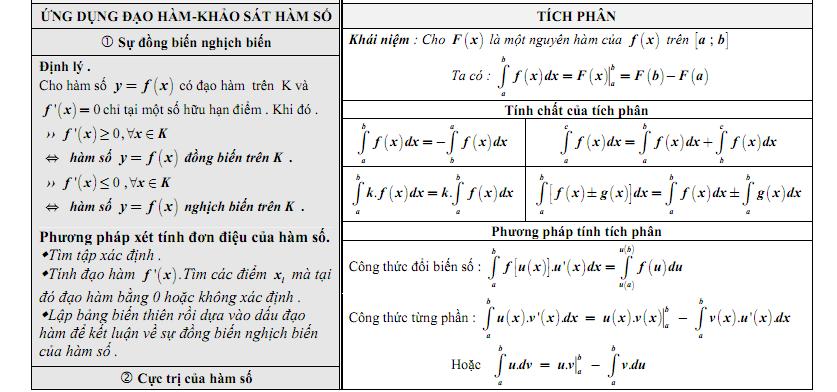 Tóm tắt toàn bộ công thức giải tích 12-4